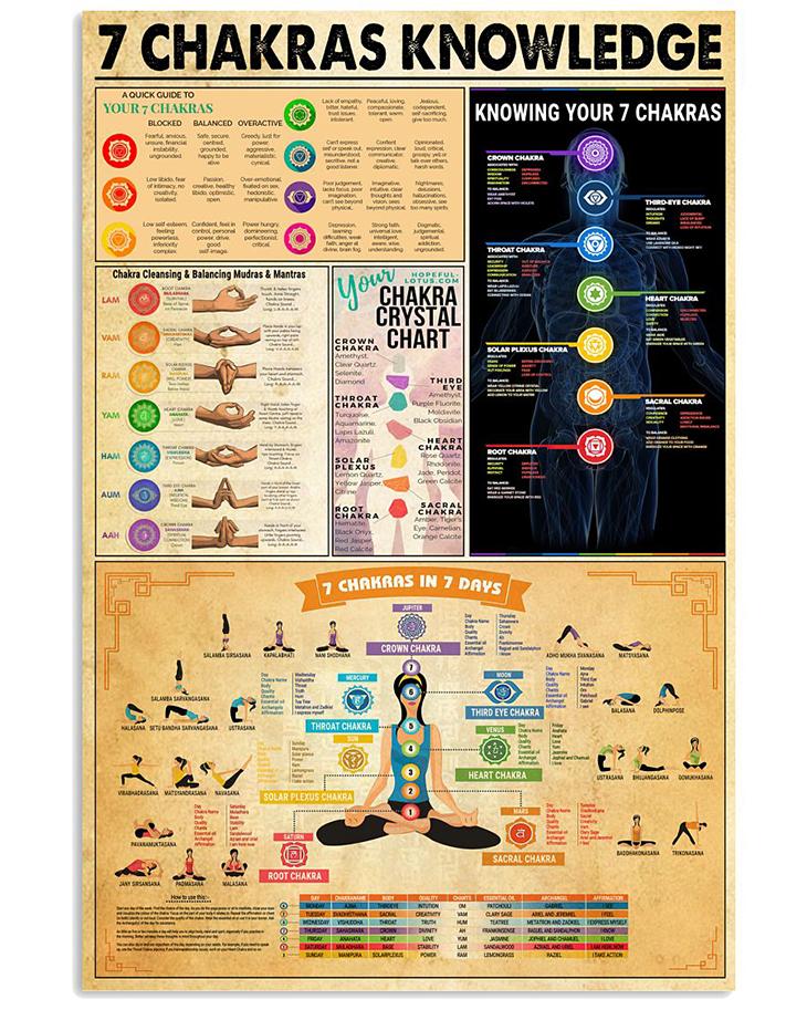 7 Chakras Knowledge Poster 1